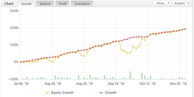 FXGoodway Live Account Chart