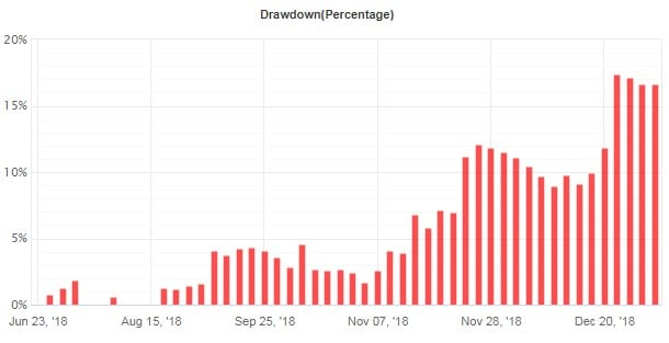 Forex Impulse Trader Drawdown