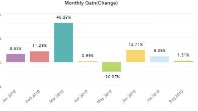 fxsecret monthly gain