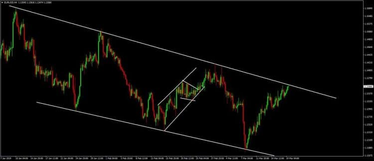 forex trend trading rules