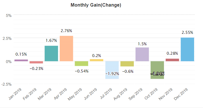 forex combo system monthly gain