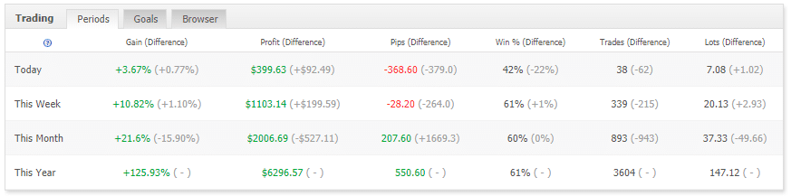 dragon expert trading results