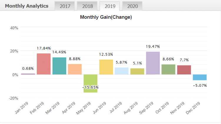 news action trader monthly analytics