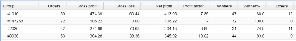 Forex Enigma Robot trading results