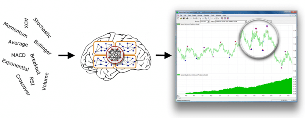 NeuroShell Trader features