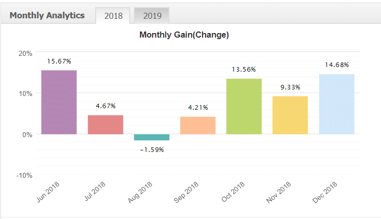 The Wave Scalper Robot monthly analytics