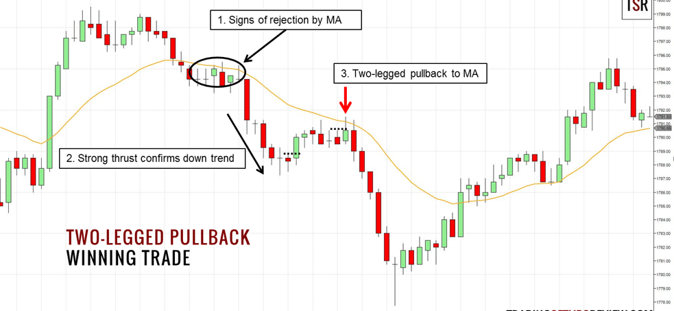 Pullback and Retracement Strategy