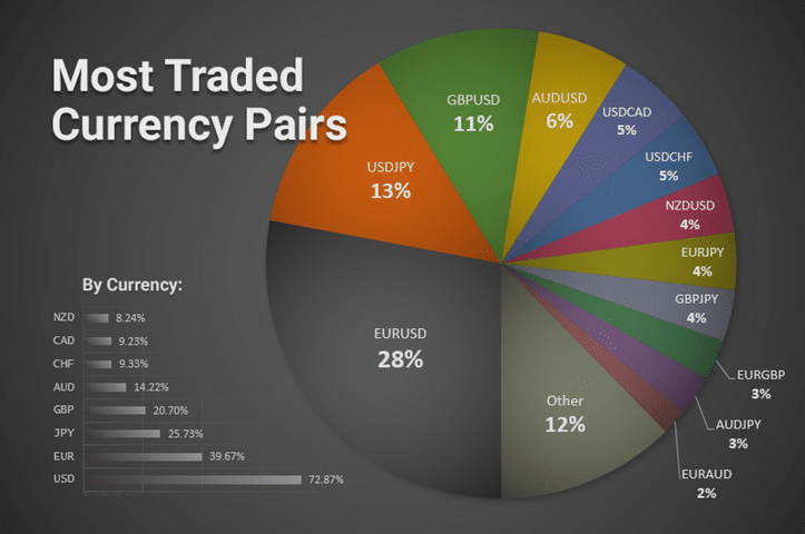 most traded currency pairs
