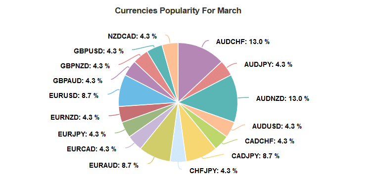 Agimat FX Ultra Robot currencies popularity