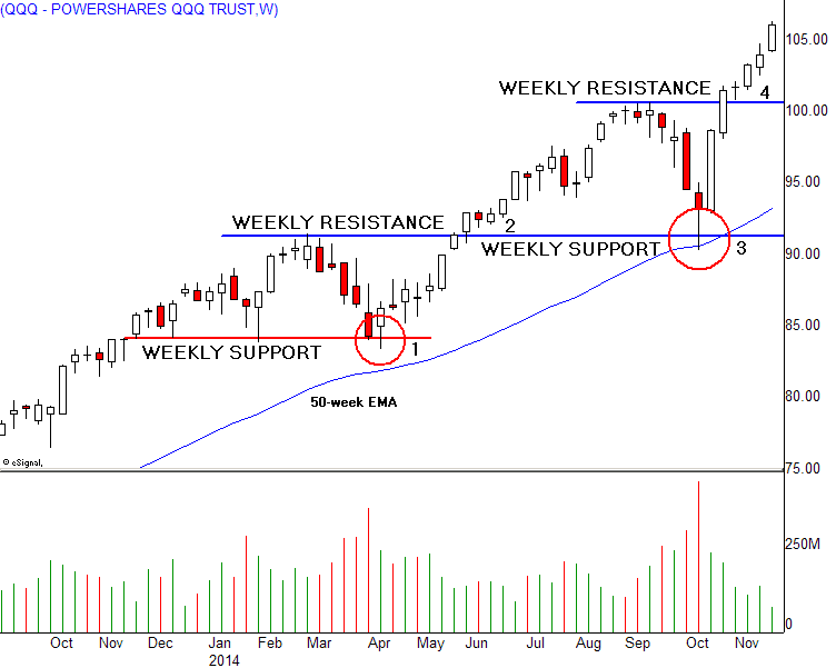 Look at Monthly and Weekly Charts