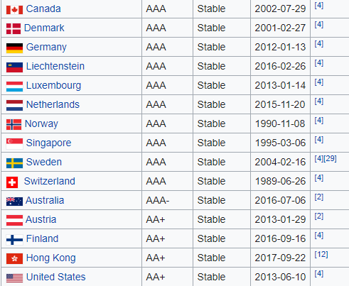 Credit rating list from Standard & Poor's of the best-rated countries