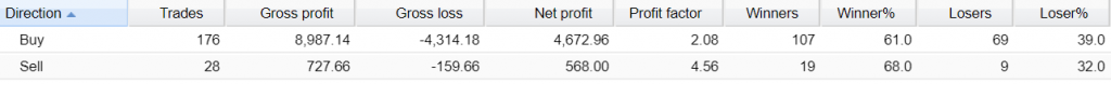 Scope Forex EA trading results