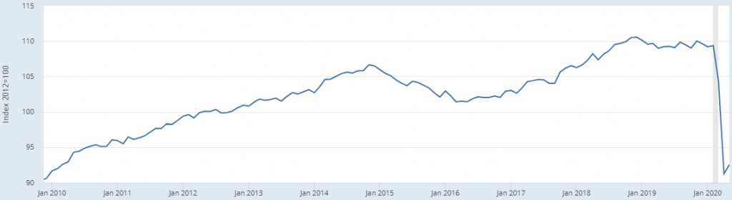 US Industrial Production Index (INDPRO)
