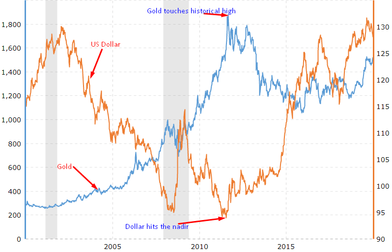 Gold Prices and US Dollar Correlation, 2000 - 2020