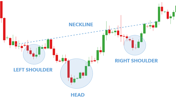 Chart Patterns Inverse head and shoulders