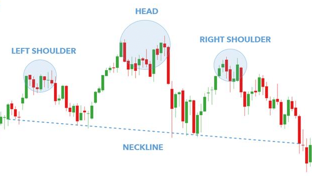 Chart Patterns Head and shoulders