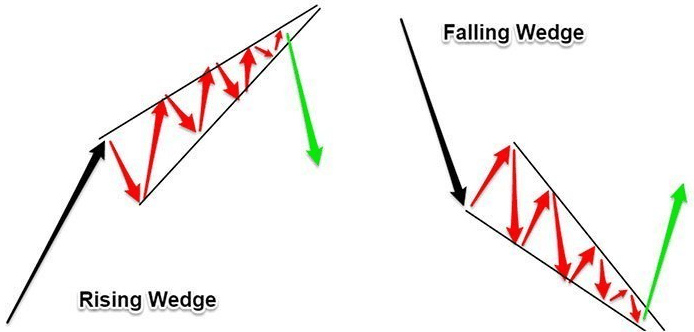 Chart Patterns Wedge