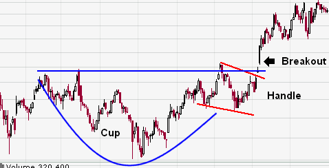 Chart Patterns Cup and handle