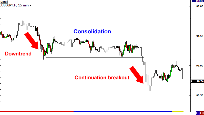 Continuation Breakouts