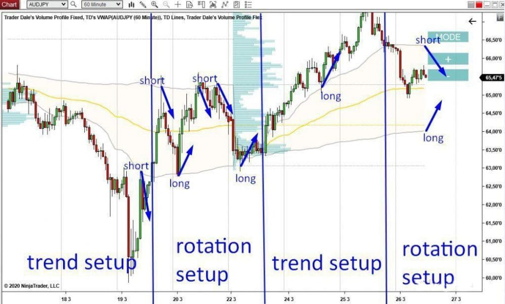 The graph shows the possible trade entries which are as per the two trade setups of trend and rotation.
