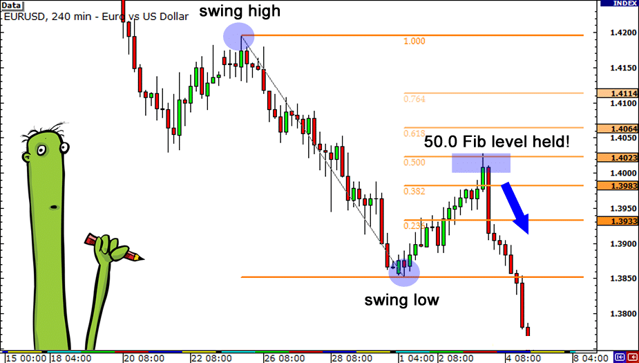 Technical Analysis: A Self-Fulfilling Prophecy in Forex