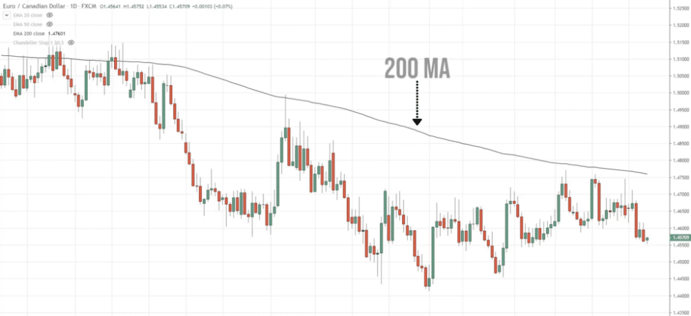 200-day moving average