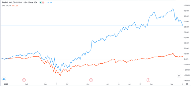 PayPal outperformed the S&P 500 during the coronavirus recession