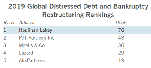 Houlihan Lokey is the biggest restructuring firm in the US