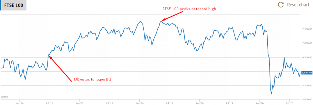 FTSE 100 touches record high