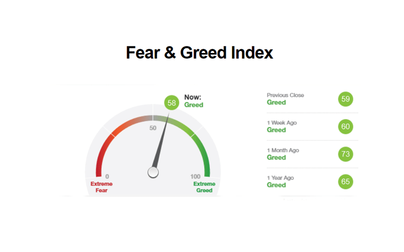 Fear And Greed Index: Guide To Trading On Markets Emotions