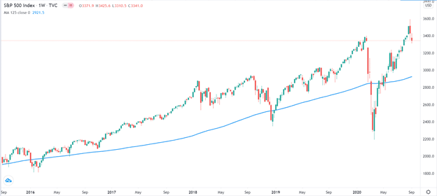 S&P 500 and the 125-day moving average
