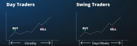 Advantages of Swing Trading over Day Trading