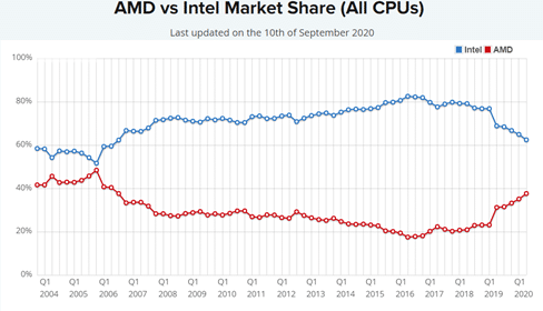 AMD has improved its market share against Intel