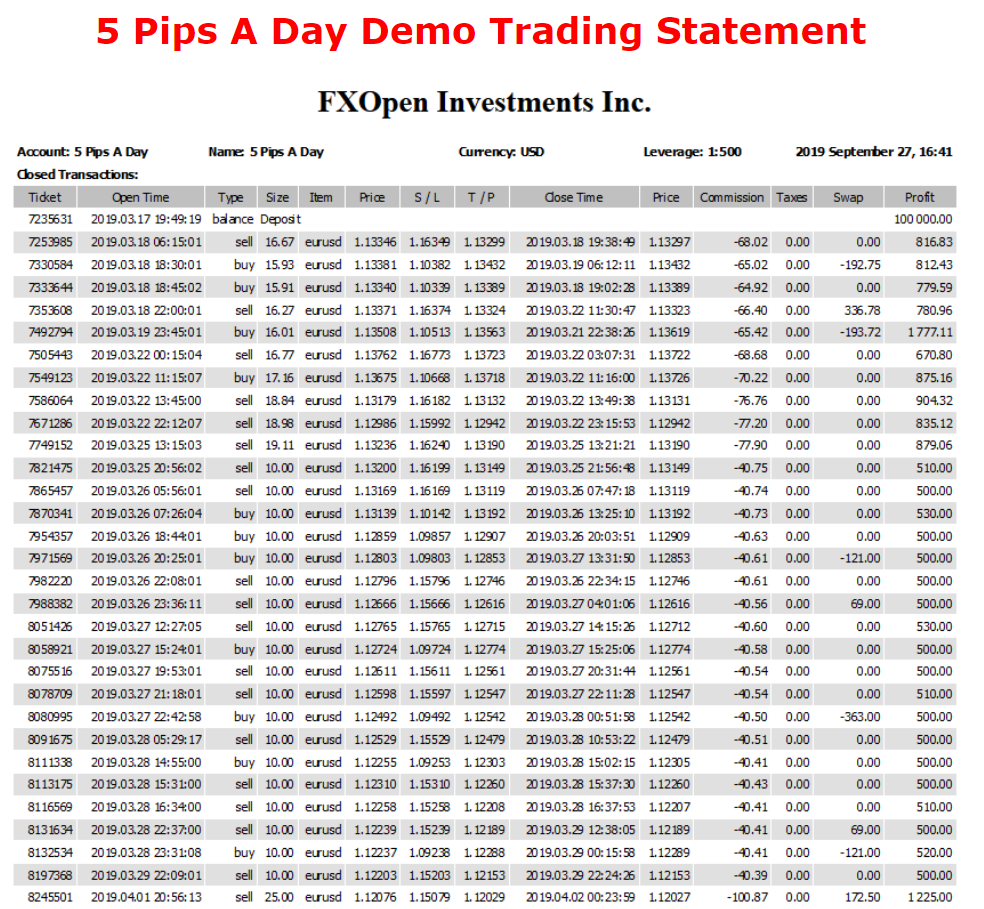 5 Pips A Day Forex Robot backtest