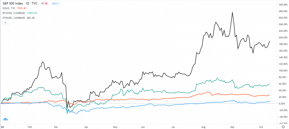BTC, ETH, S&P 500, and Gold YTD