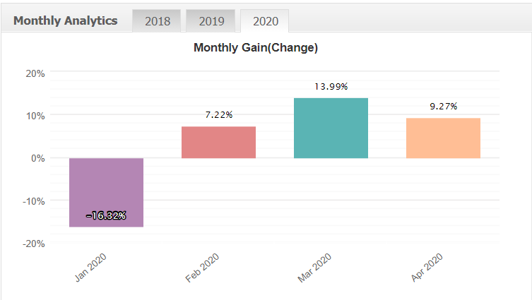 Celestial Trading Tools monthly gain