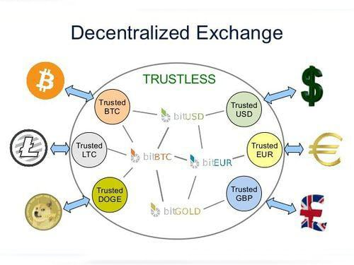 DECENTRALISED CRYPTO EXCHANGES