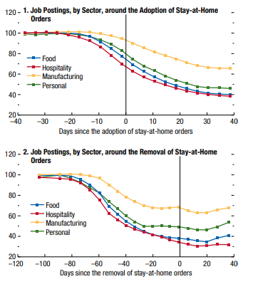 Fig: Job postings before and after easing of stay-at-home orders