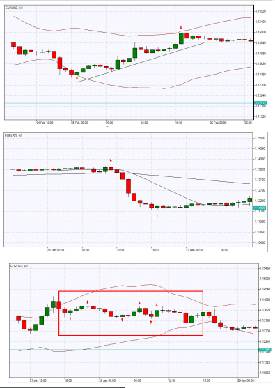 Trend Trading Strategy
