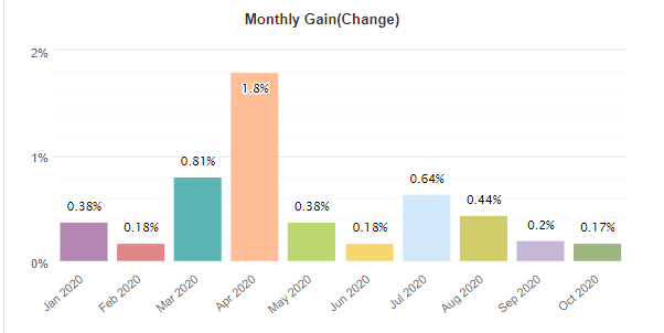 GPS Forex Robot monthly gain