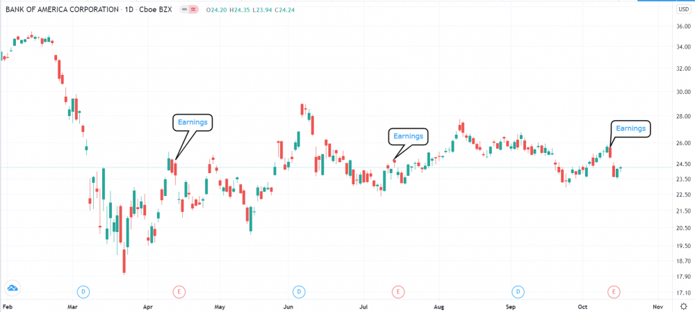 Notice the gaps of Bank of America stock during earnings