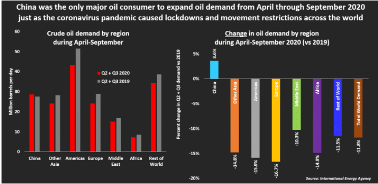 China's Oil Imports has risen from April-September 2020
