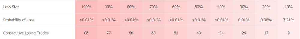DaxBot trading results