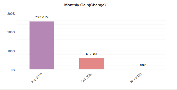 DaxBot monthly gain