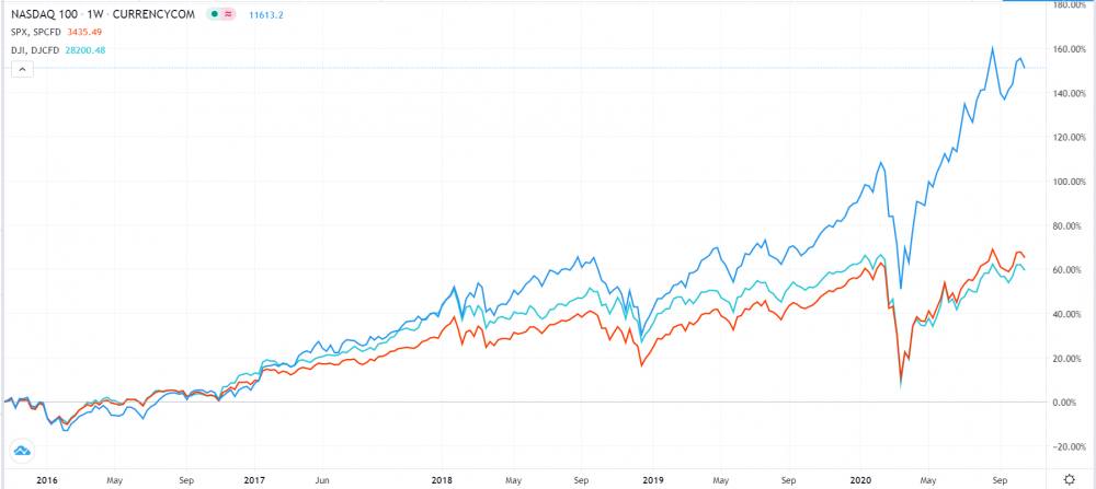 Nasdaq 100 has outperformed the S&P 500 and Dow Jones