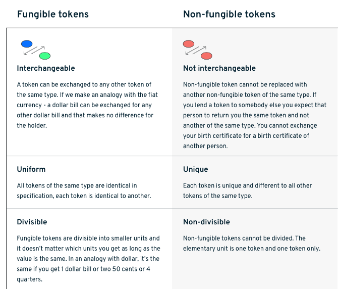 Understanding fungibility