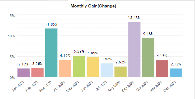 Elite Forex Scalper monthly gain