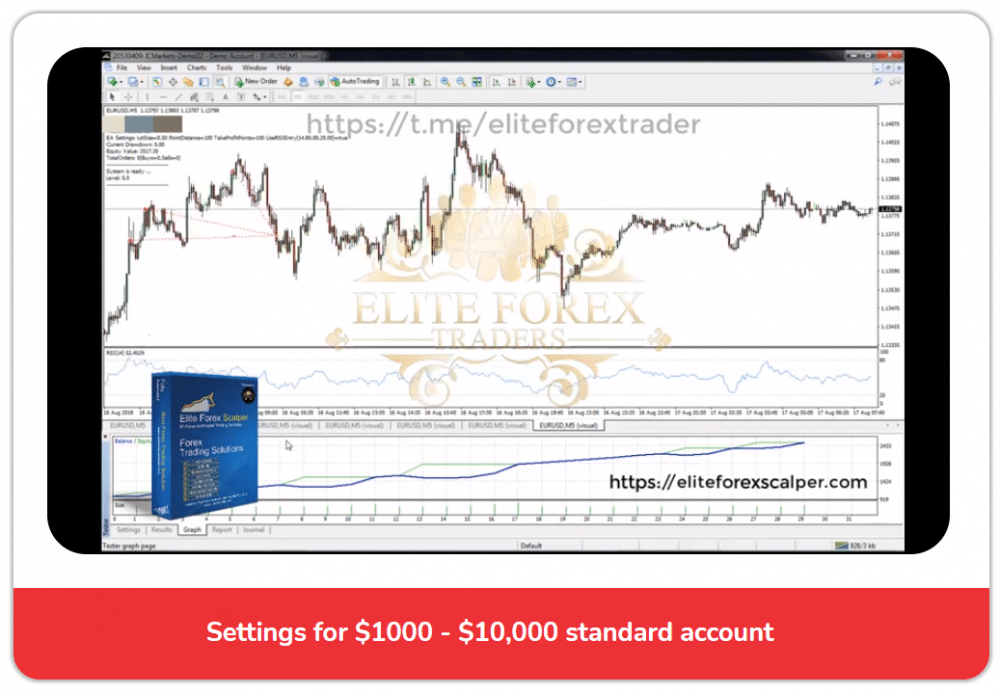 Elite Forex Scalper Trading Performance