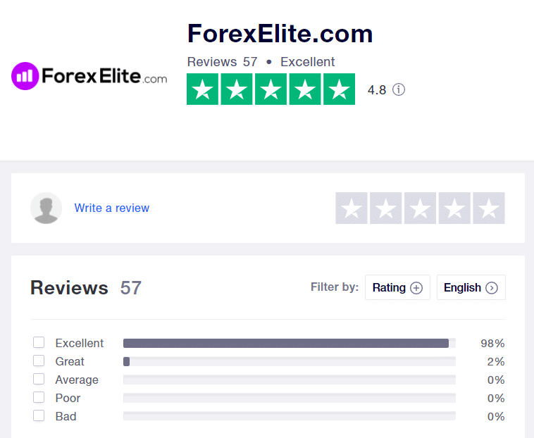 Elite Forex Scalper Reviews from customers