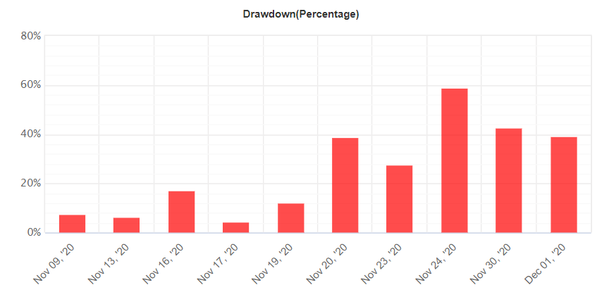 PROGRESSIVE EA drawdown